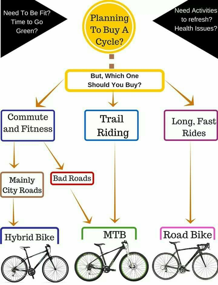 How to choose which cycle is the best for you.